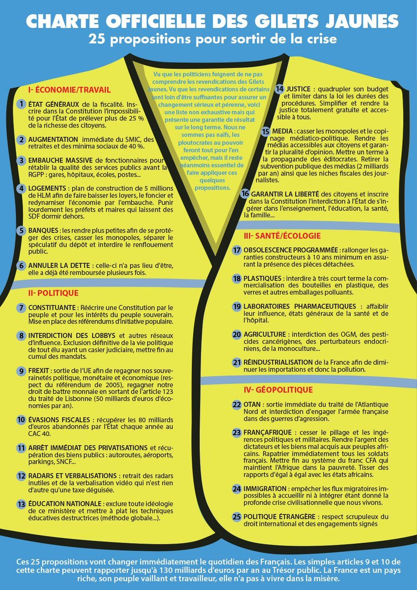 Gilets Jaunes / Yellow vests